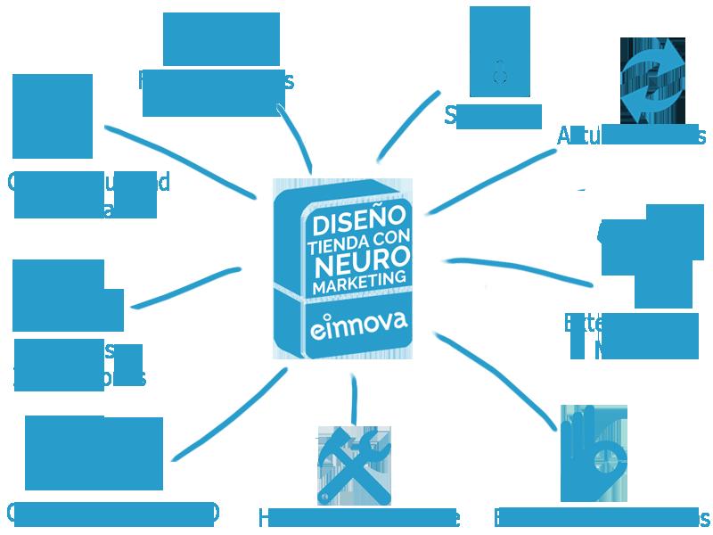 Diseño_tienda_con_neuro_marketing_caixa8