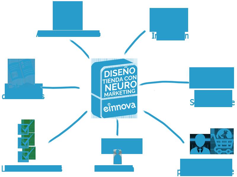 Diseño_tienda_con_neuro_marketing_caixa9