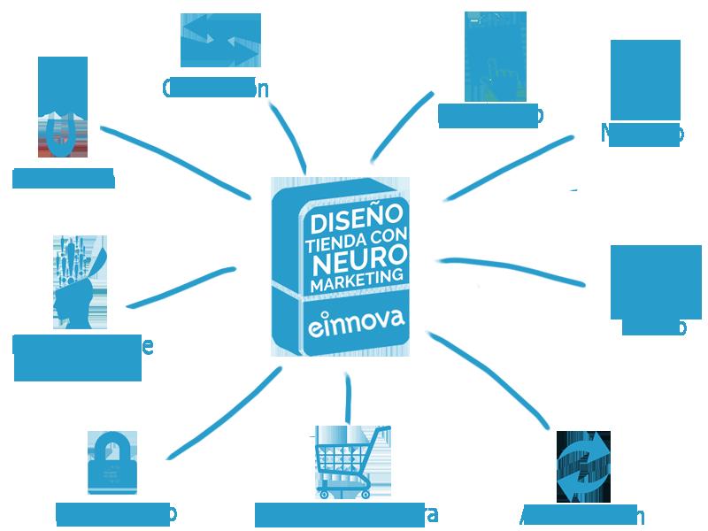 Diseño_tienda_con_neuro_marketing_caixa3