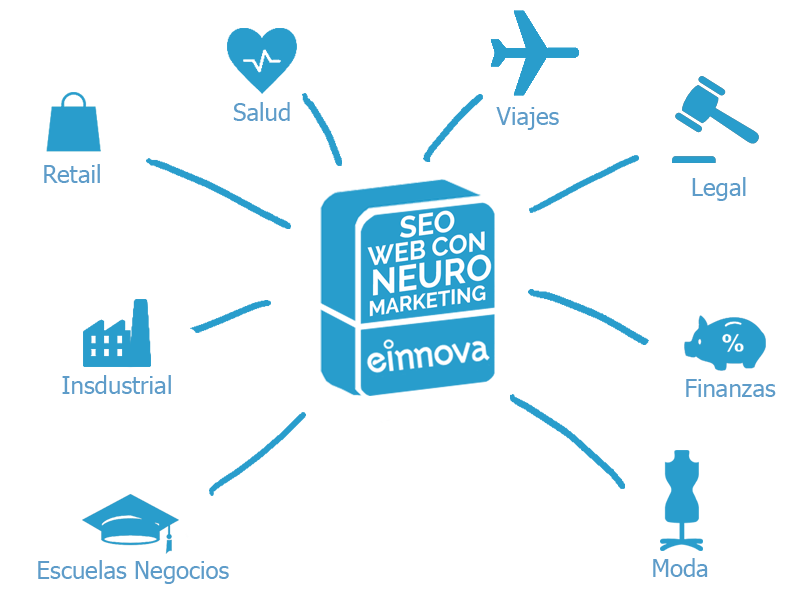 Seo_web_con_neuro_marketing_caixa11_SEO SECTORES