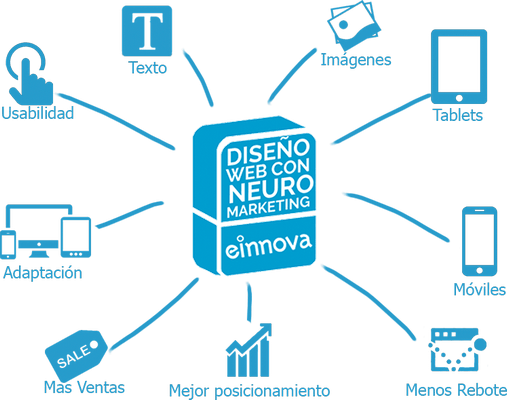 einnova seo web neuromarketing