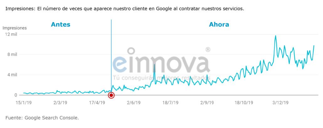 Gráfica donde se muestra el núero de veces que aparece los clientes que contratan Einnova en Google