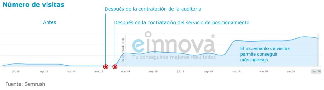 Gráfico de evolución de visitas tras una auditoría SEO con Einnova