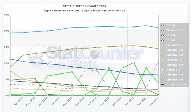 StatCounter-browser_version-ES-monthly-201003-201103