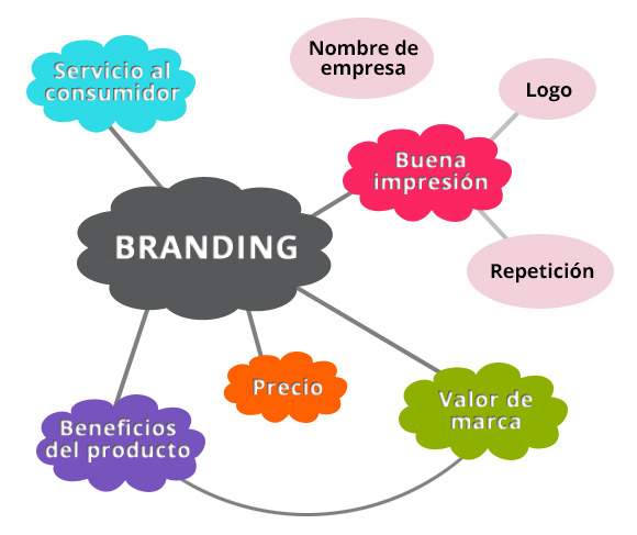 factors-of-branding_cast_3