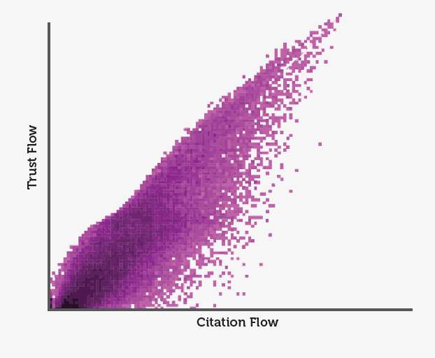 Citation Flow: Trust vs Citations