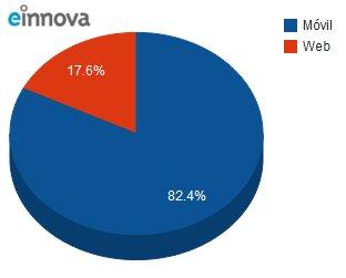 Desarrolladores de aplicaciones móviles 4 veces más efectivas