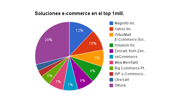 proprocion-soluciones-ecommerce-top-1millon1